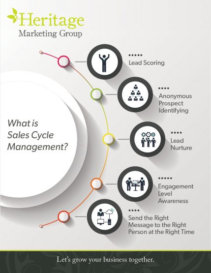 Missing Opportunities with Potential Clients? Marketing Automation 101